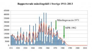 Rapporterade mässlingfall i Sverige 1911-2013. Bild: Mick3 http://bit.ly/1BylRAD