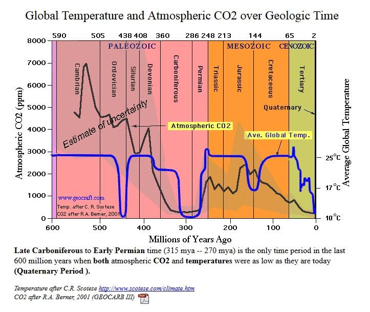 vaxthuseffekten-global-temperatur-och-atmosfariskt-co2-geologisk-tid-001