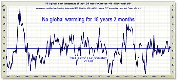 vaxthuseffekten-ingen-global-uppvarmning-pa-18-ar-001