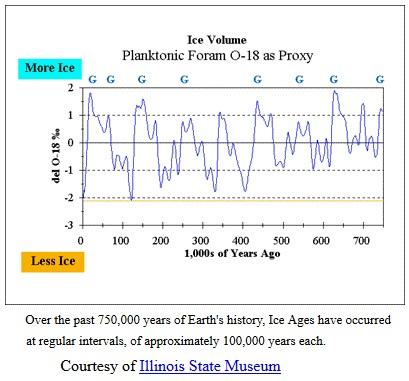 vaxthuseffekten-interglacial-vacations-001