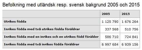 befolkning-002-utlandsk-resp-svensk-bakgrund-2005-och-2015-tabell