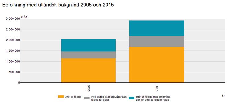 befolkning-004-utlandsk-bakgrund-2005-och-2015
