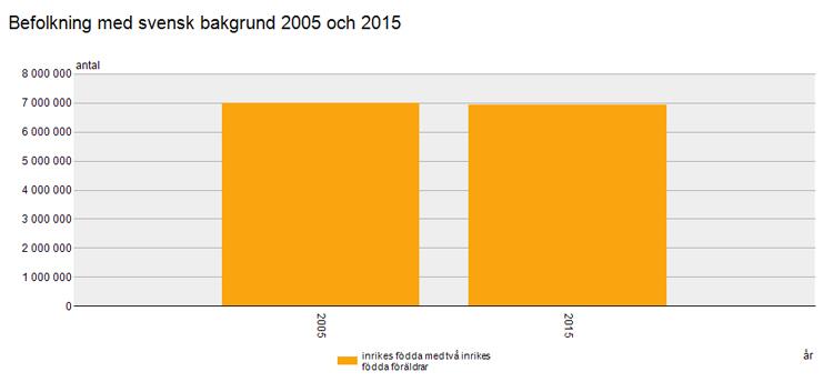 befolkning-006-svensk-bakgrund-2005-och-2015