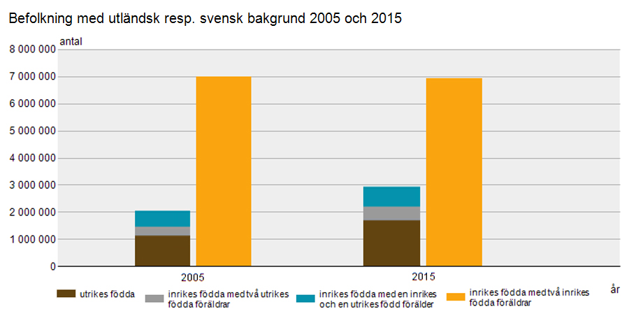 befolkning-010-utlandsk-resp-svensk-bakgrund-2005-och-2015